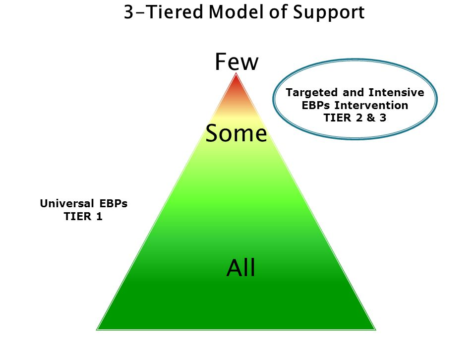 3-Tiered Model of Support Targeted and Intensive EBPs Intervention