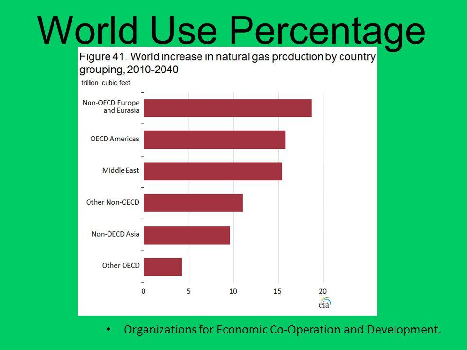 World Use Percentage Organizations for Economic Co-Operation and Development.