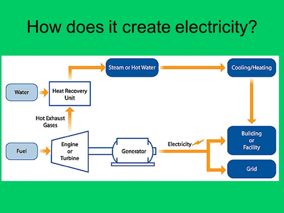 How does it create electricity