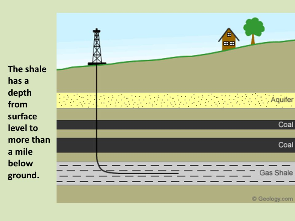 The shale has a depth from surface level to more than a mile below ground.