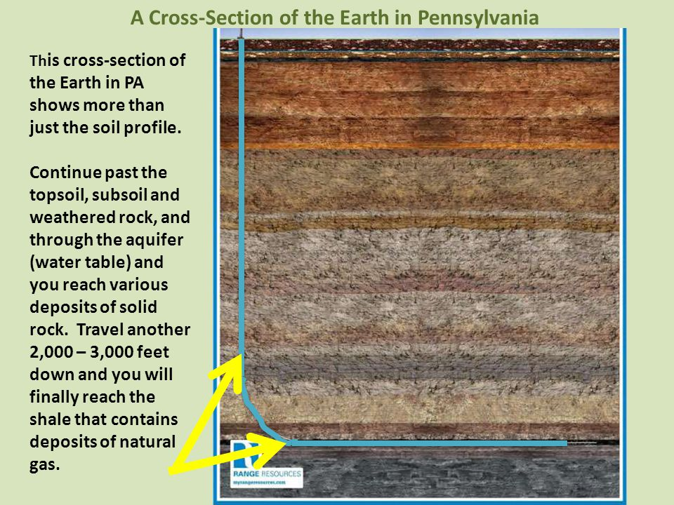 A Cross-Section of the Earth in Pennsylvania