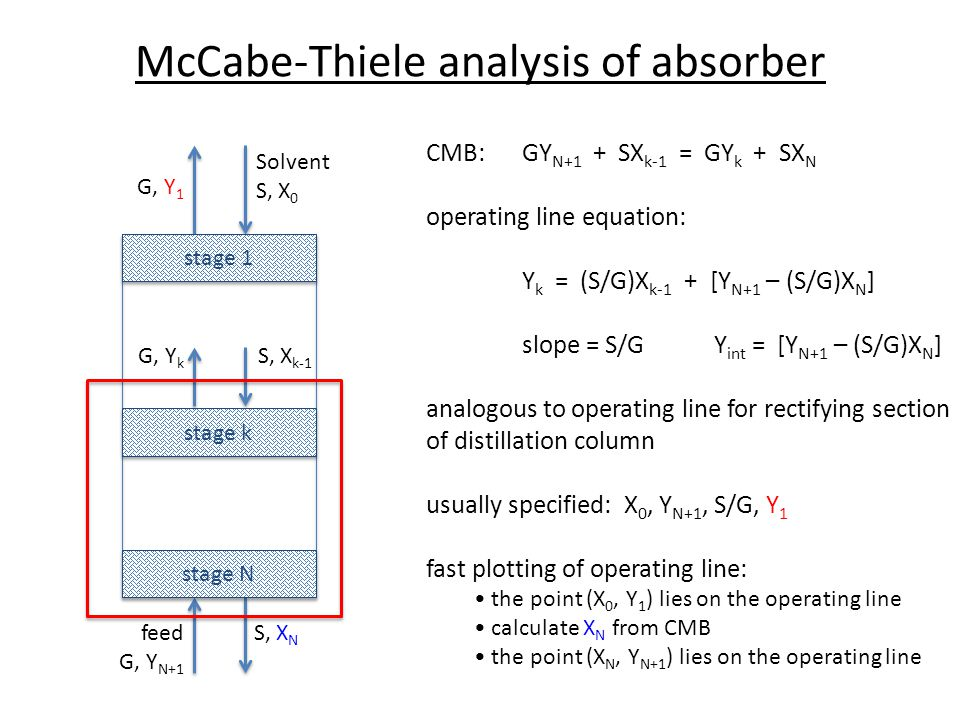 McCabe-Thiele analysis of absorber