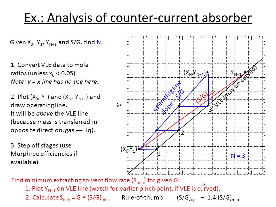 Ex.: Analysis of counter-current absorber
