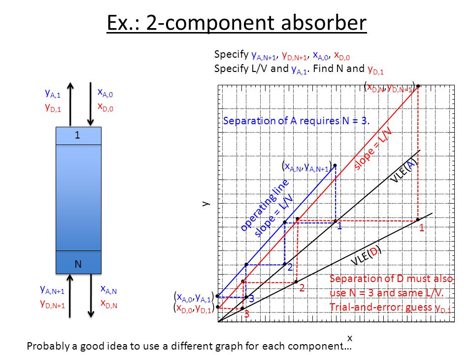 Ex.: 2-component absorber