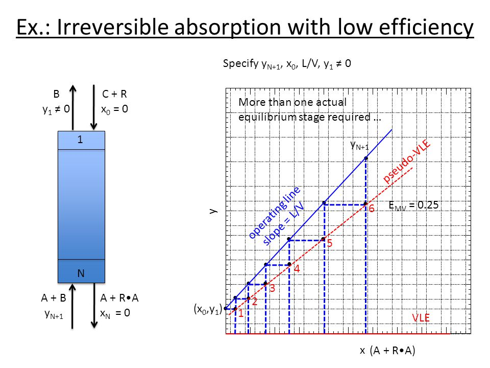 Ex.: Irreversible absorption with low efficiency