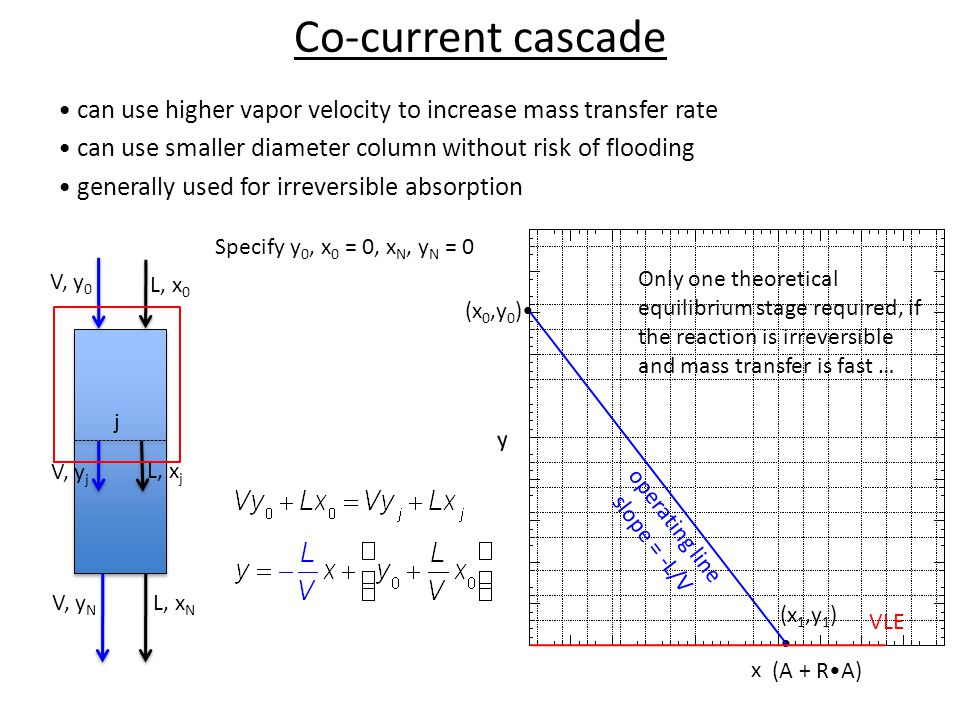 Co-current cascade