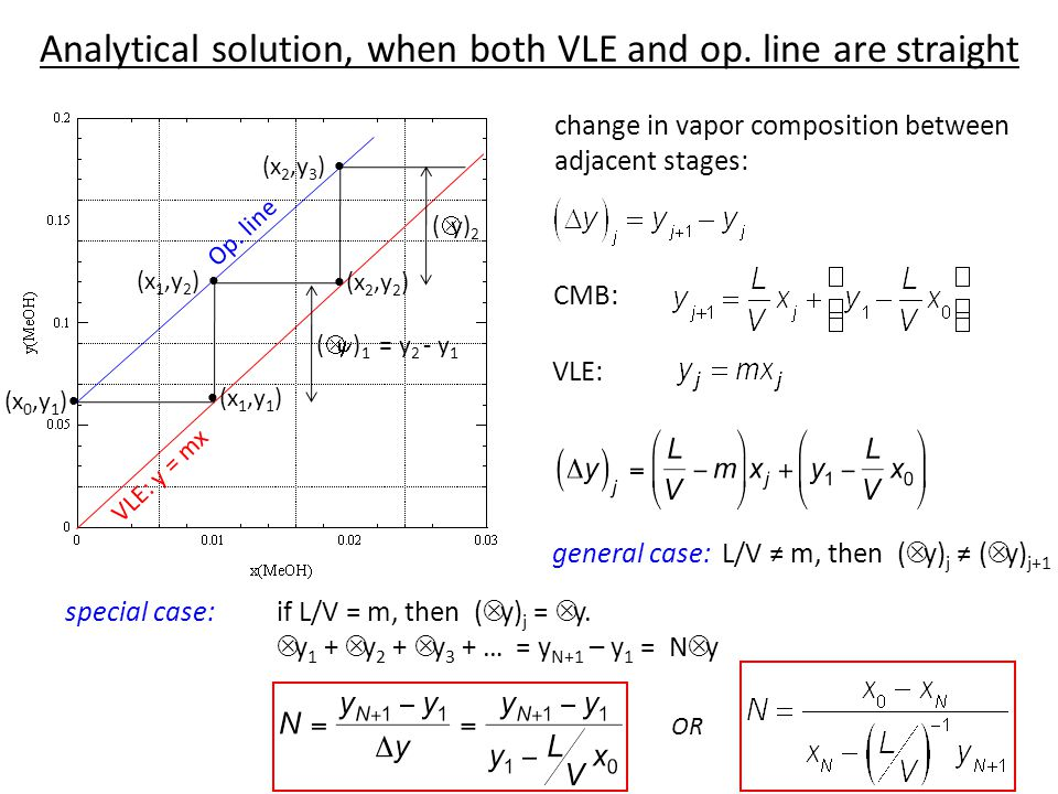 Analytical solution, when both VLE and op. line are straight
