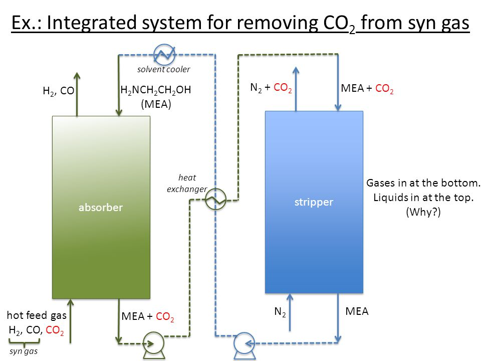 Ex.: Integrated system for removing CO2 from syn gas