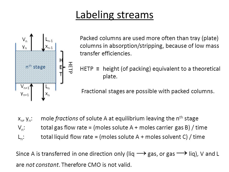Labeling streams Ln-1. xn-1. Vn. yn. Ln. xn. Vn+1. yn+1.