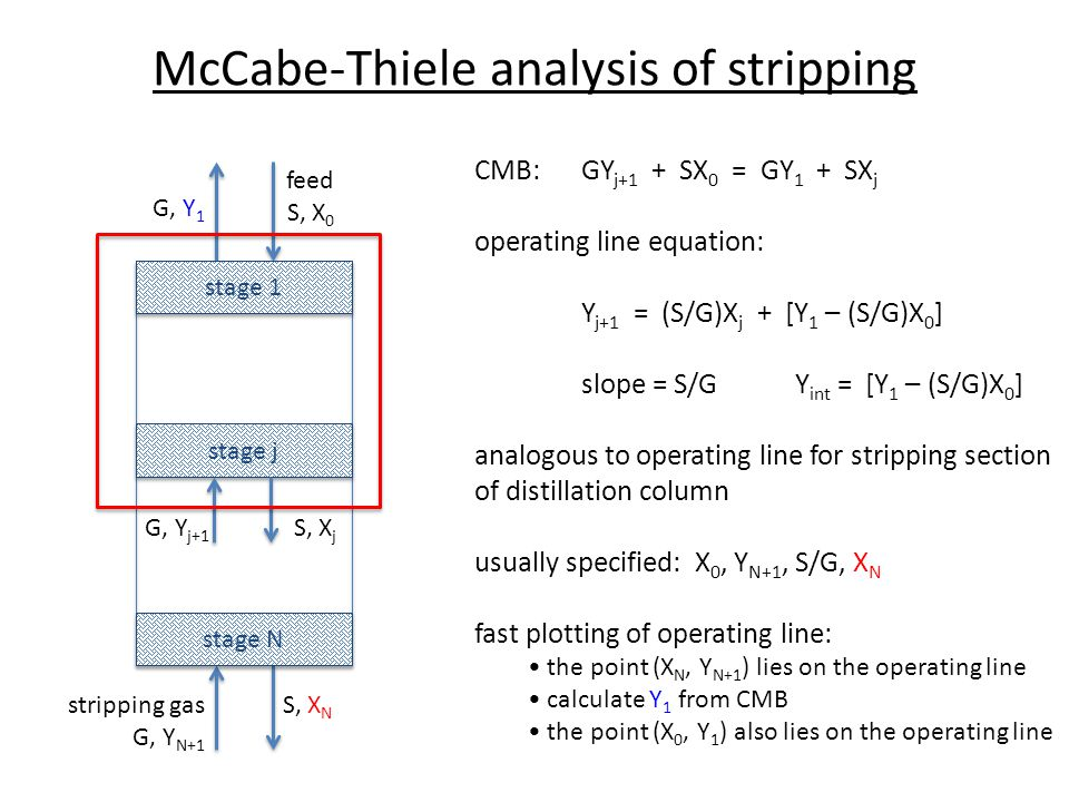 McCabe-Thiele analysis of stripping