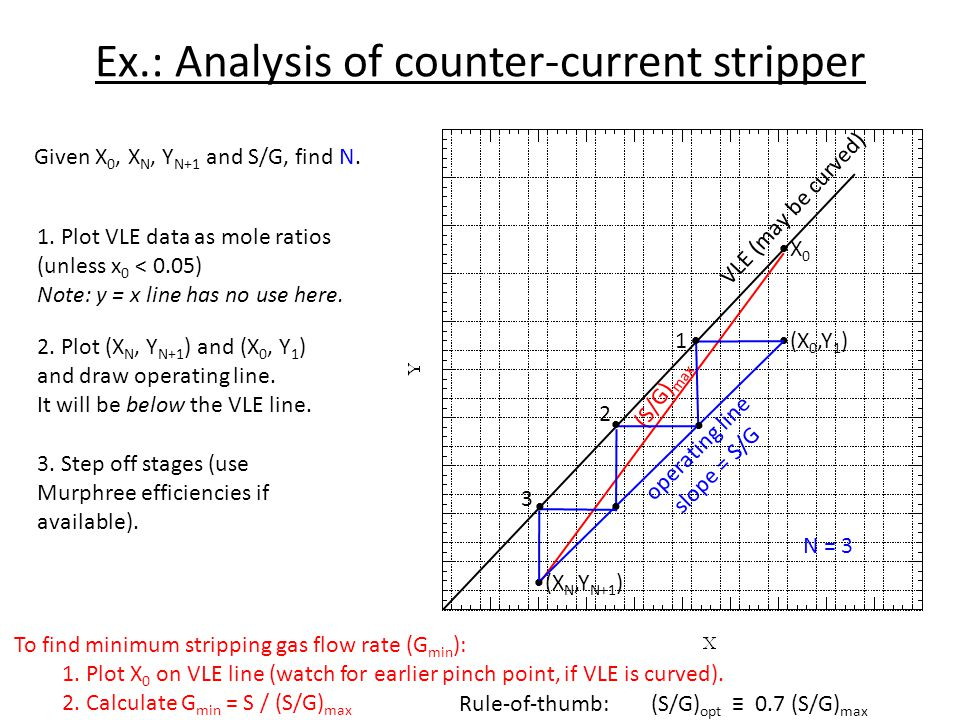 Ex.: Analysis of counter-current stripper