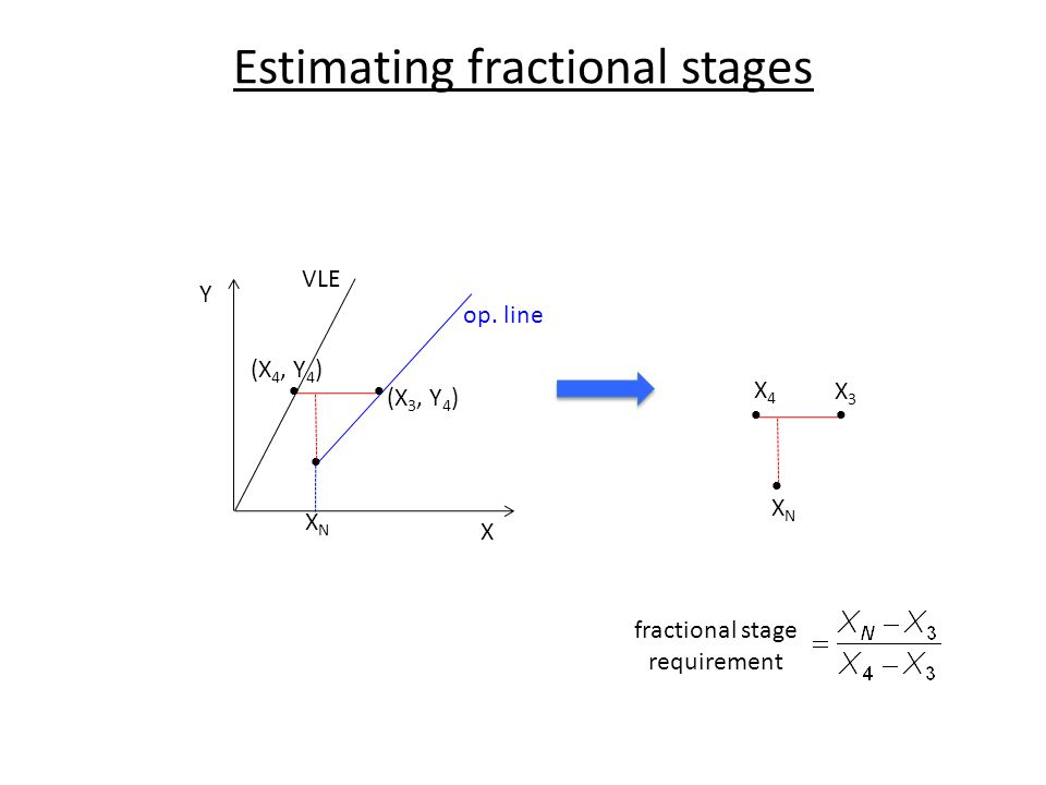 Estimating fractional stages