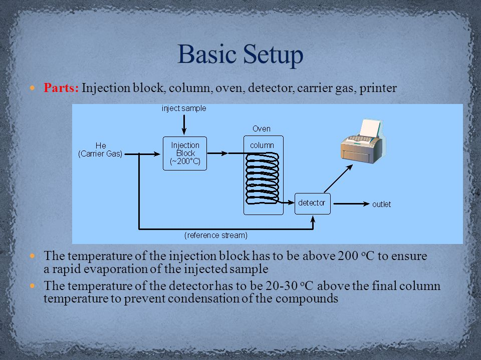 Basic Setup Parts: Injection block, column, oven, detector, carrier gas, printer.