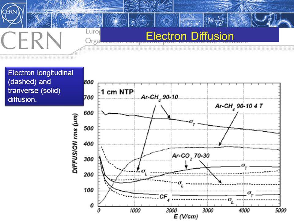 Electron Diffusion Electron longitudinal (dashed) and tranverse (solid) diffusion. pdg