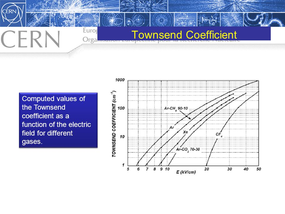 Townsend Coefficient Computed values of the Townsend coefficient as a function of the electric field for different gases.