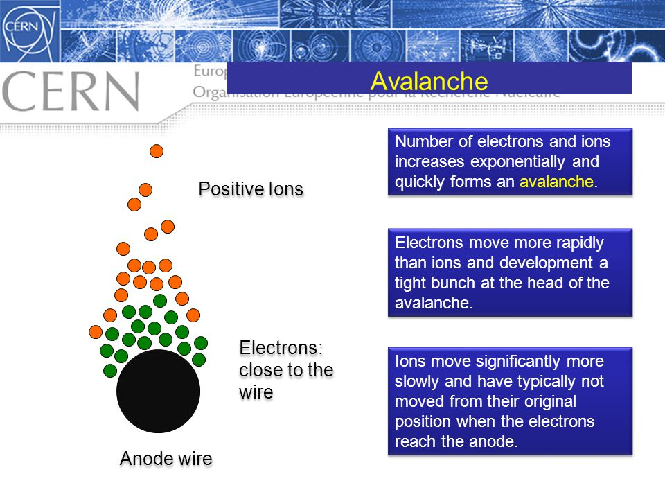 Avalanche Positive Ions Electrons: close to the wire Anode wire