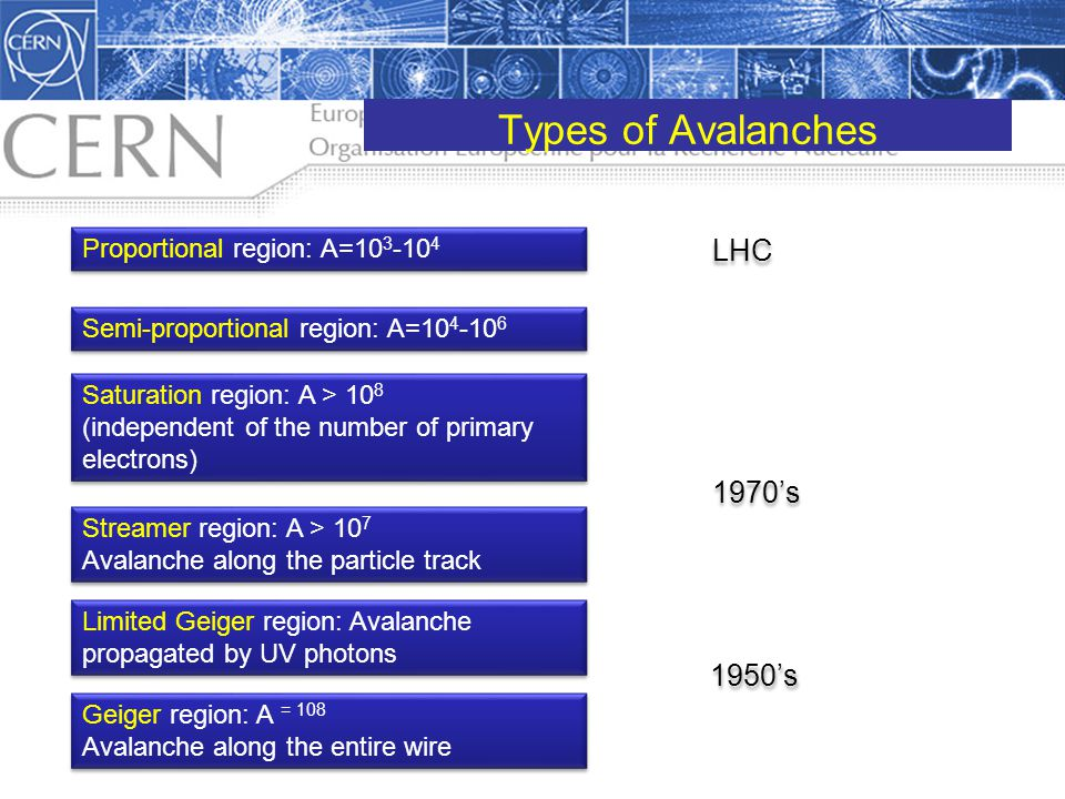 Types of Avalanches LHC 1970's 1950's Proportional region: A=103-104