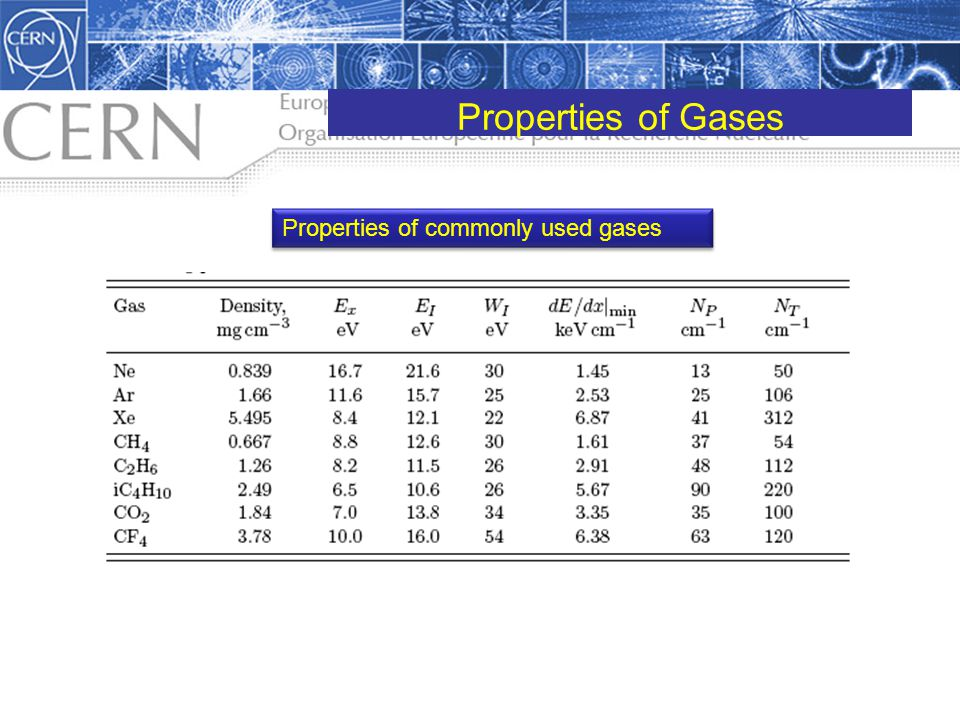 Properties of Gases Properties of commonly used gases pdg