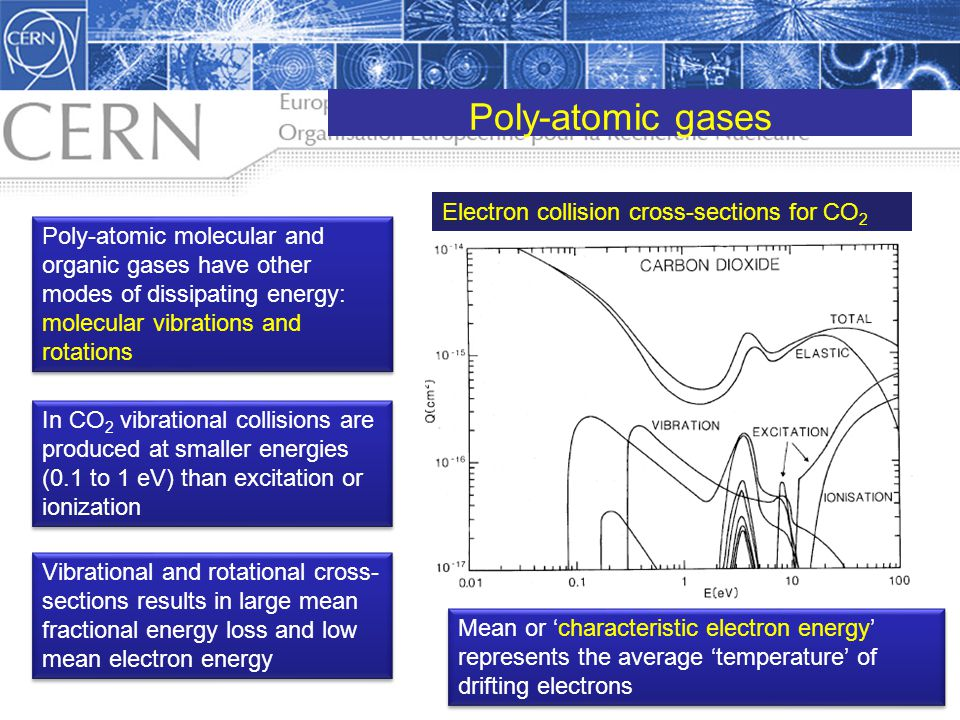Poly-atomic gases Electron collision cross-sections for CO2