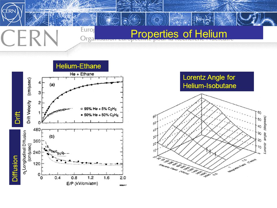 Properties of Helium Helium-Ethane Lorentz Angle for Helium-Isobutane