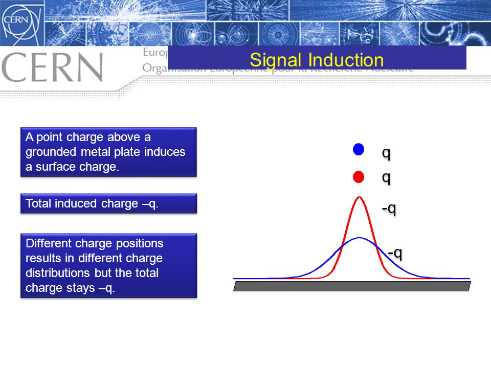 Signal Induction A point charge above a grounded metal plate induces a surface charge. -q. q. Total induced charge –q.
