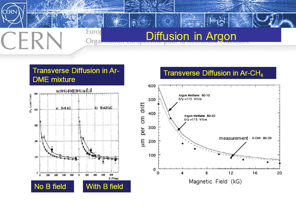 Diffusion in Argon Transverse Diffusion in Ar-DME mixture