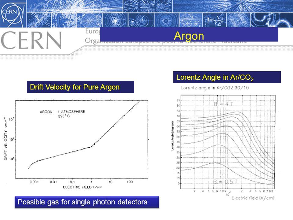 Argon Lorentz Angle in Ar/CO2 Drift Velocity for Pure Argon