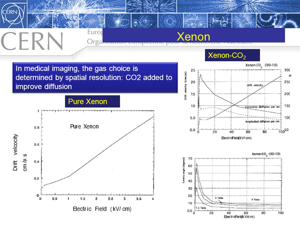 Xenon Xenon-CO2. In medical imaging, the gas choice is determined by spatial resolution: CO2 added to improve diffusion.