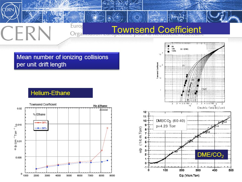 Townsend Coefficient Mean number of ionizing collisions per unit drift length Helium-Ethane DME/CO2