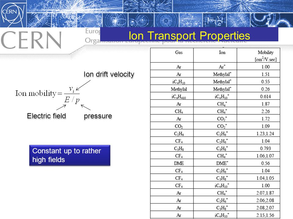 Ion Transport Properties
