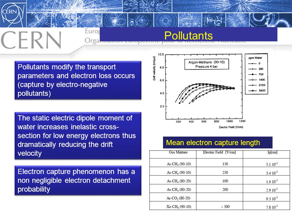 Pollutants Pollutants modify the transport parameters and electron loss occurs (capture by electro-negative pollutants)