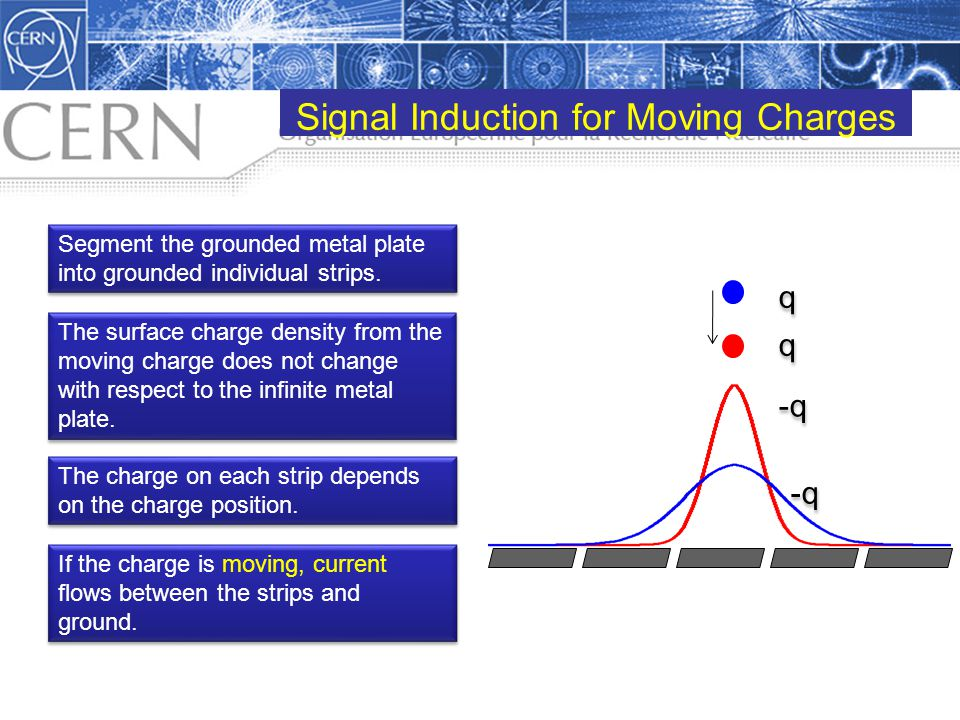 Signal Induction for Moving Charges