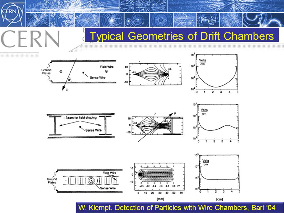 Typical Geometries of Drift Chambers