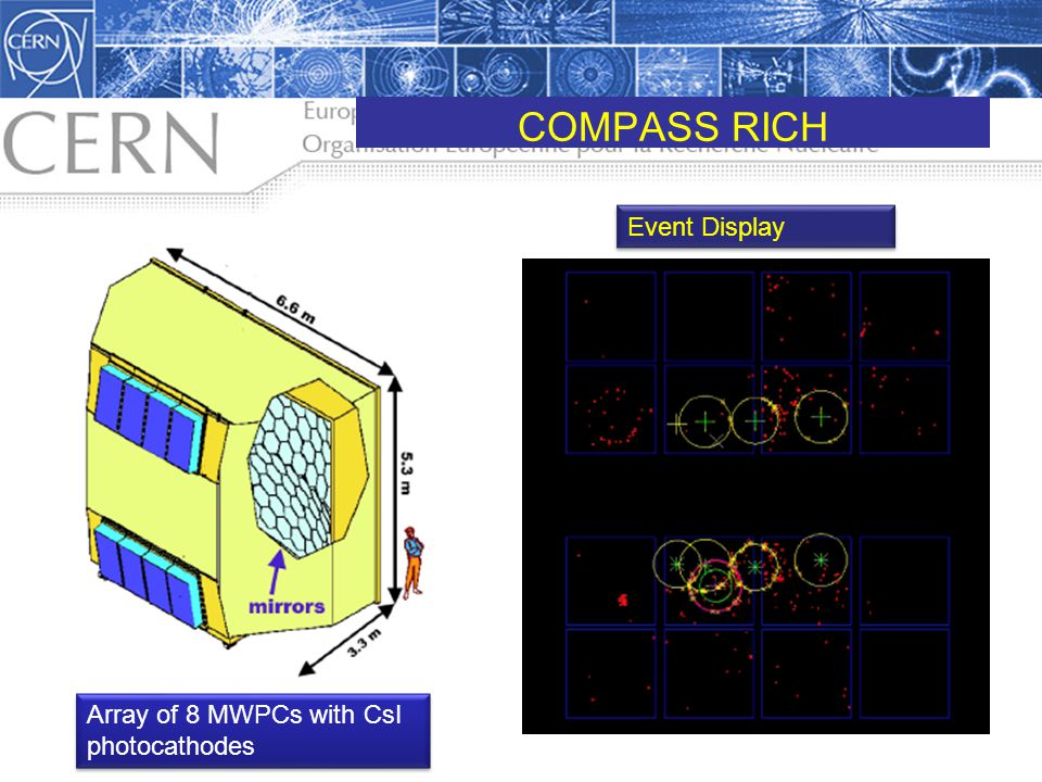 COMPASS RICH Event Display Array of 8 MWPCs with CsI photocathodes