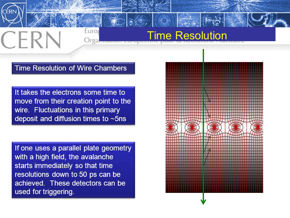 Time Resolution Time Resolution of Wire Chambers