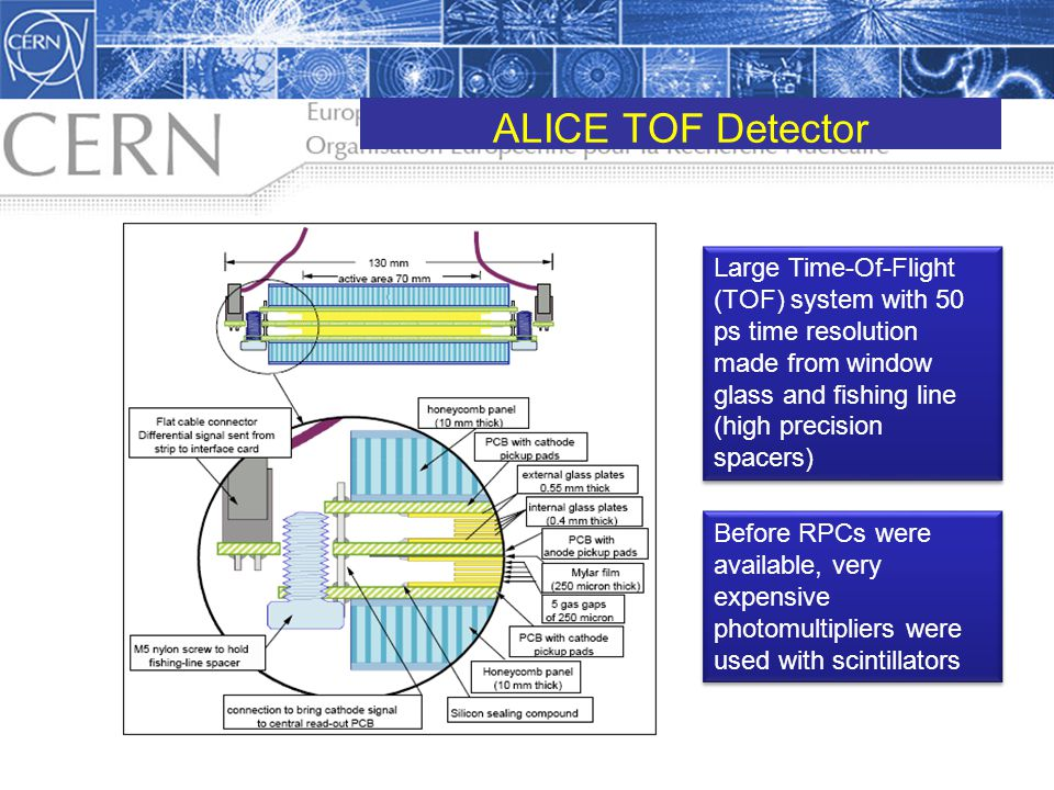ALICE TOF Detector Large Time-Of-Flight (TOF) system with 50 ps time resolution made from window glass and fishing line (high precision spacers)