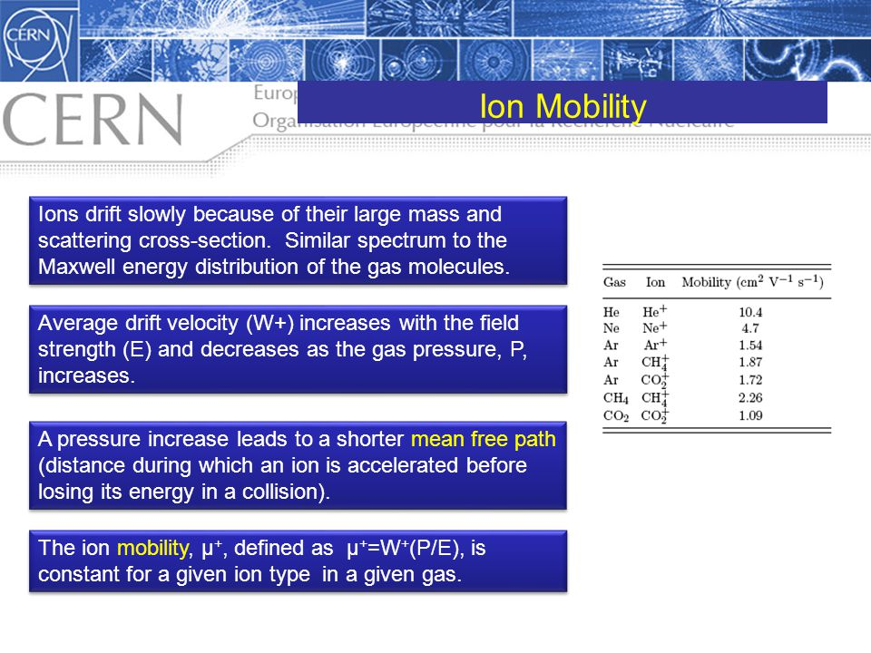 Ion Mobility
