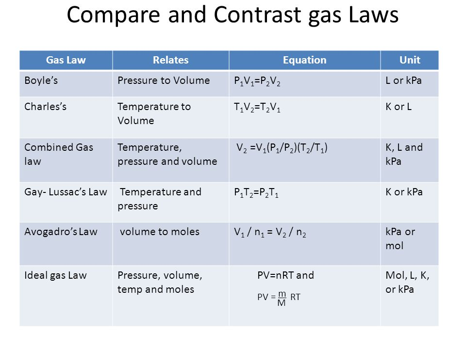 Compare and Contrast gas Laws