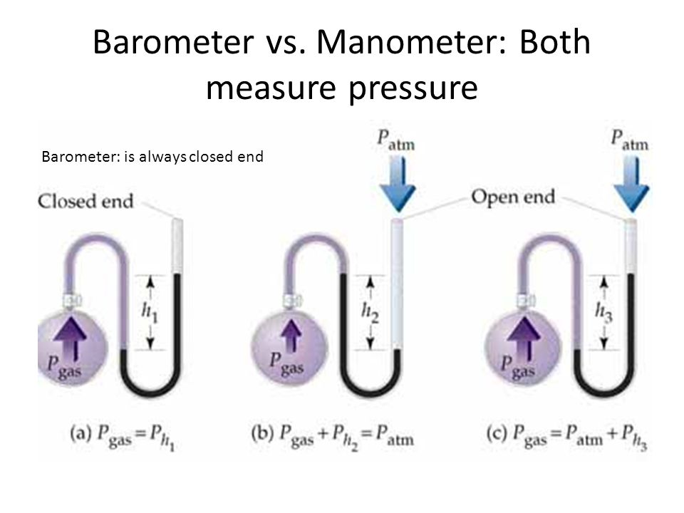 Barometer vs. Manometer: Both measure pressure