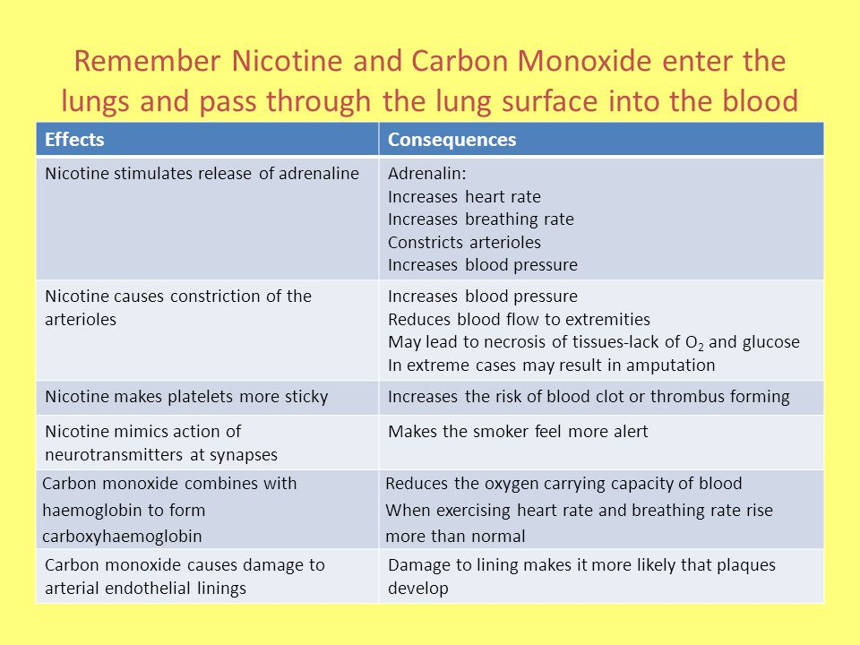 Remember Nicotine and Carbon Monoxide enter the lungs and pass through the lung surface into the blood