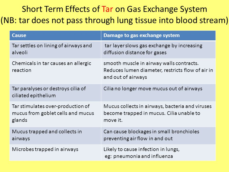 Short Term Effects of Tar on Gas Exchange System (NB: tar does not pass through lung tissue into blood stream)