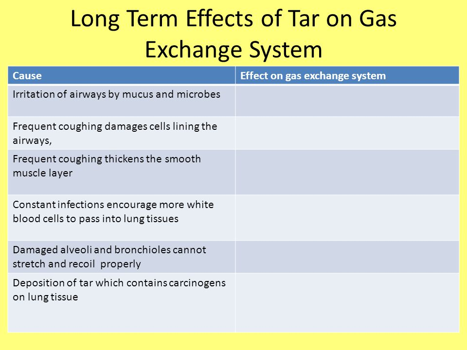 Long Term Effects of Tar on Gas Exchange System