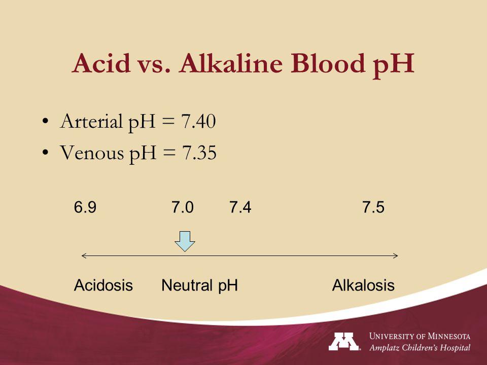 Acid vs. Alkaline Blood pH