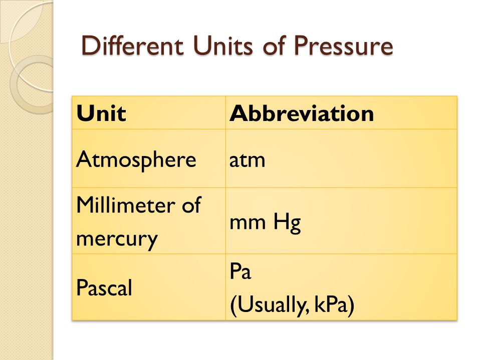 Different Units of Pressure