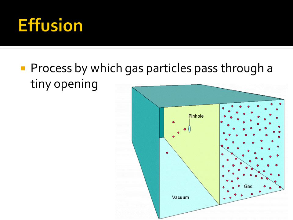 Effusion Process by which gas particles pass through a tiny opening