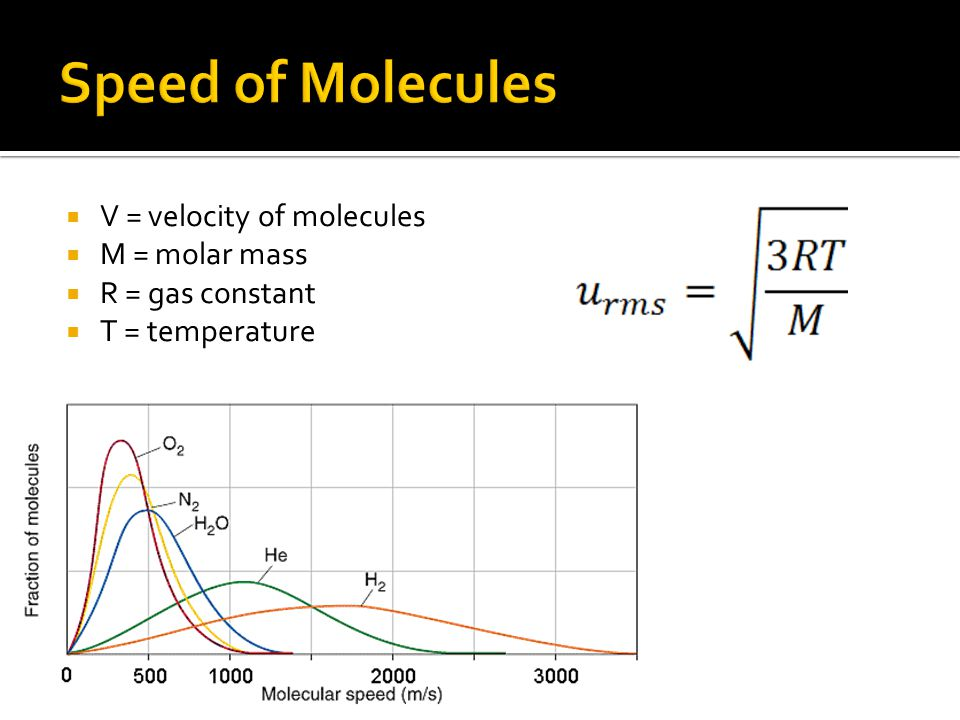 Speed of Molecules V = velocity of molecules M = molar mass