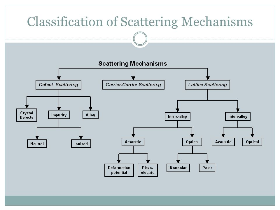 Classification of Scattering Mechanisms