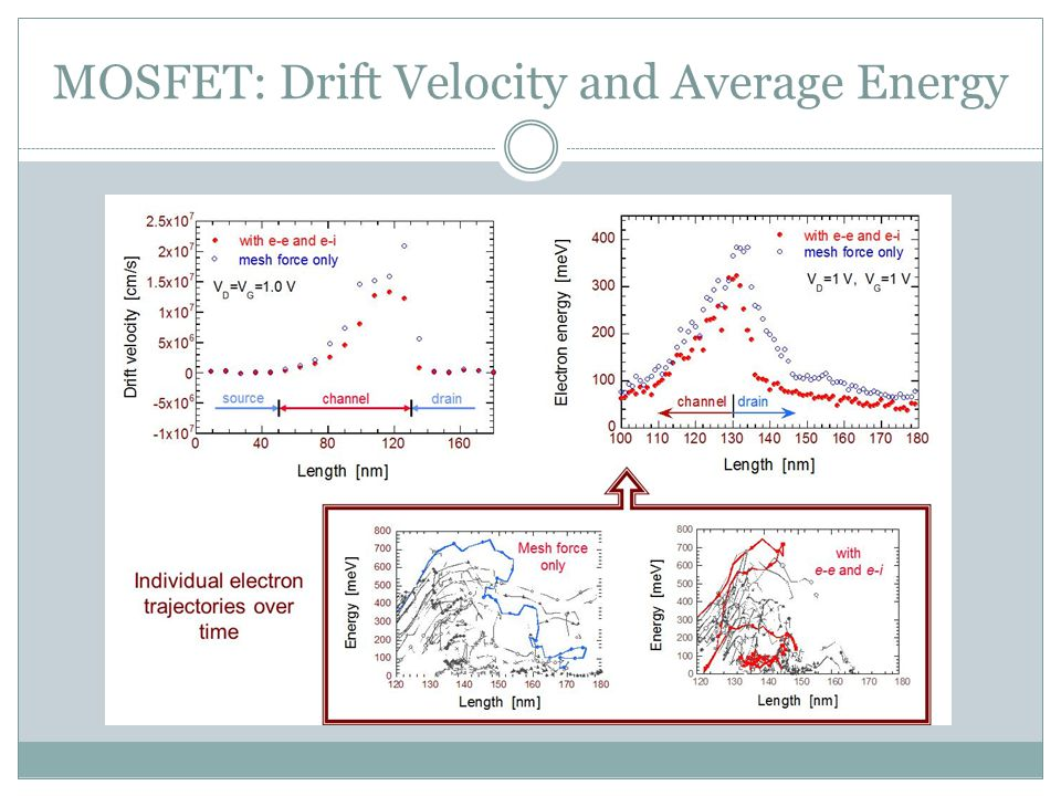 MOSFET: Drift Velocity and Average Energy