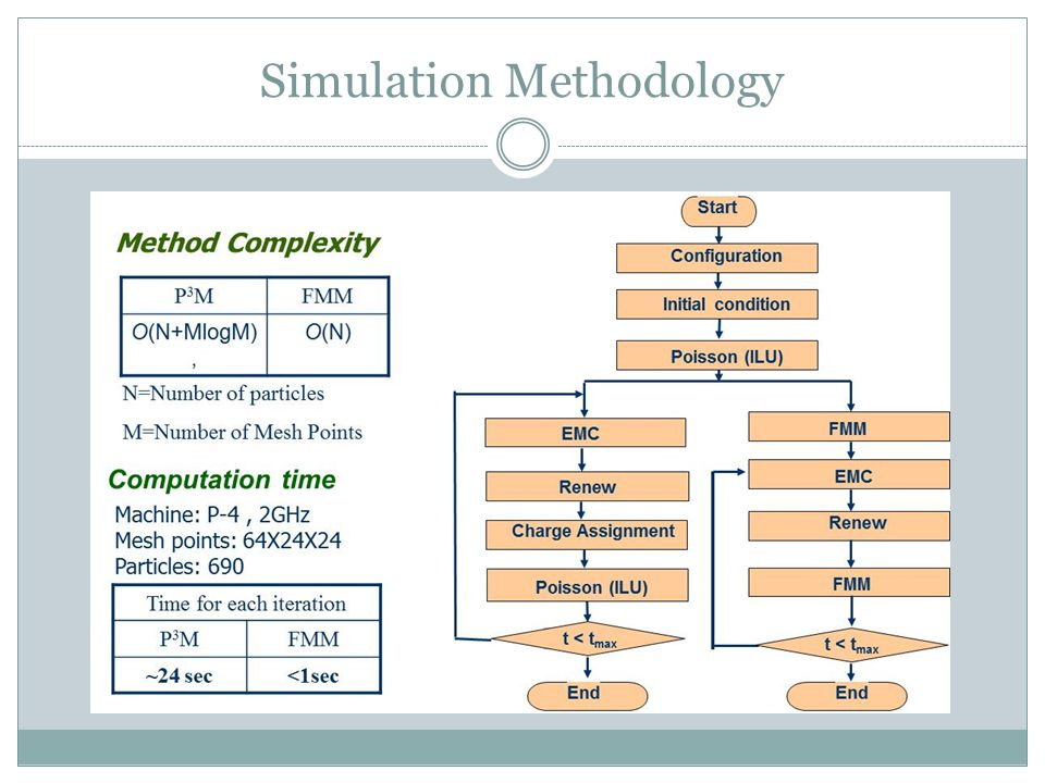 Simulation Methodology