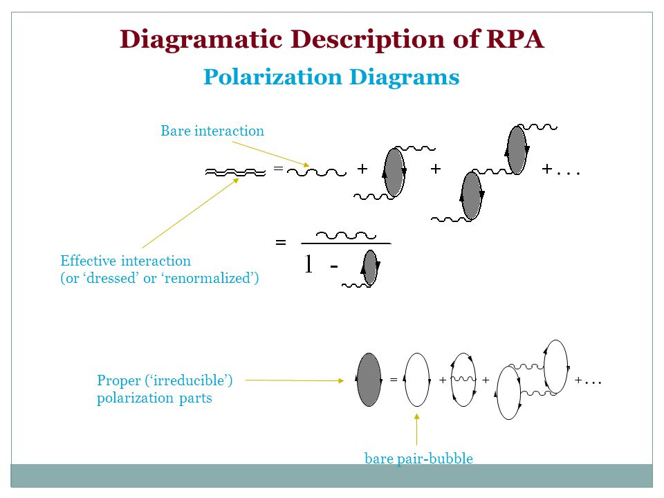 Diagramatic Description of RPA Polarization Diagrams